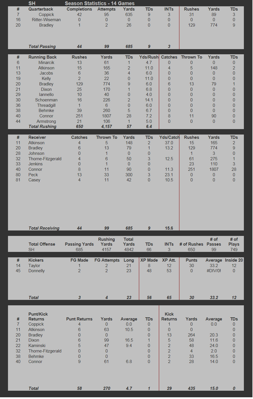 2003 Offensive Stats