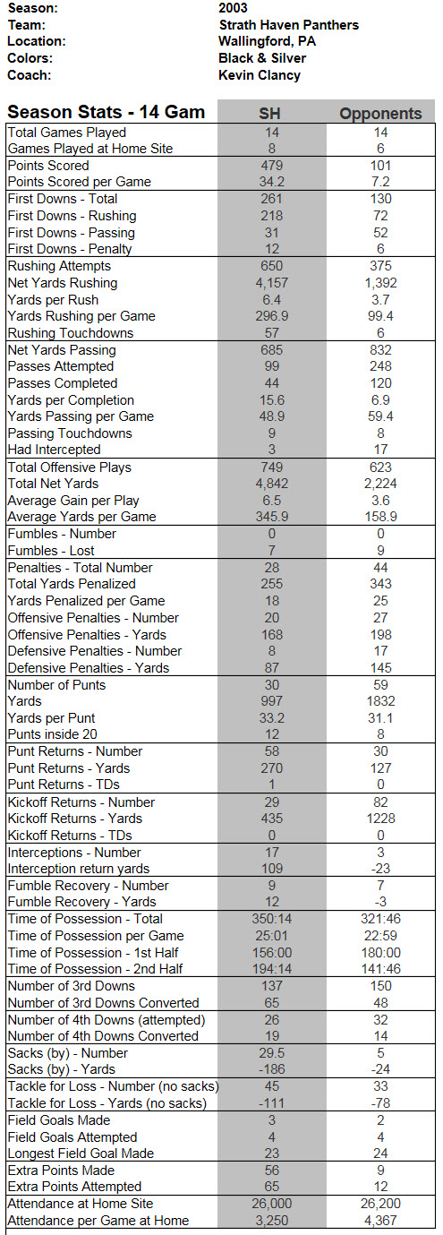 2003 Season Game Stats