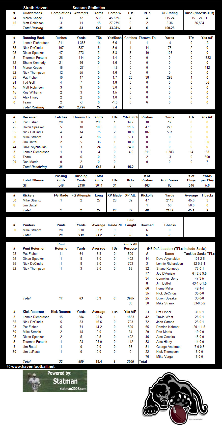 2008 Offensive Stats