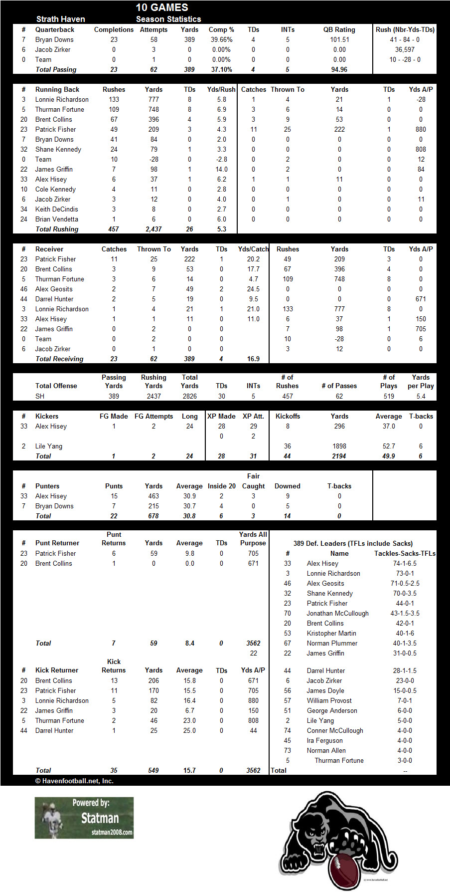 2009 Offensive Stats