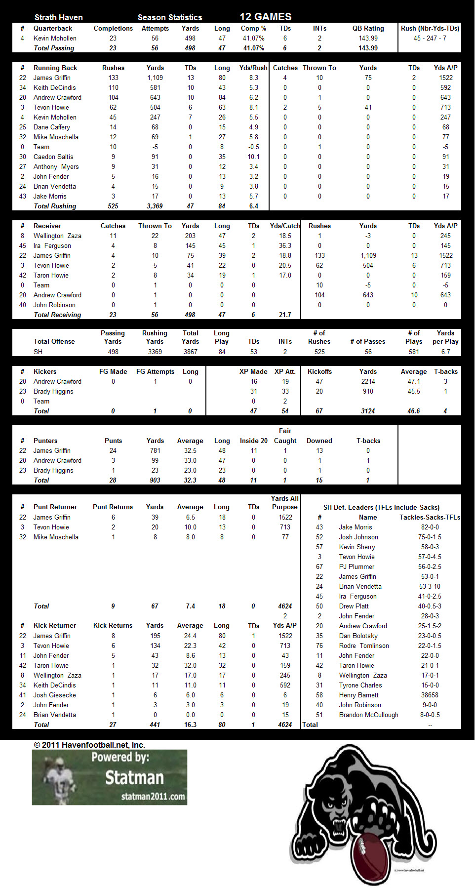 2011 Offensive Stats