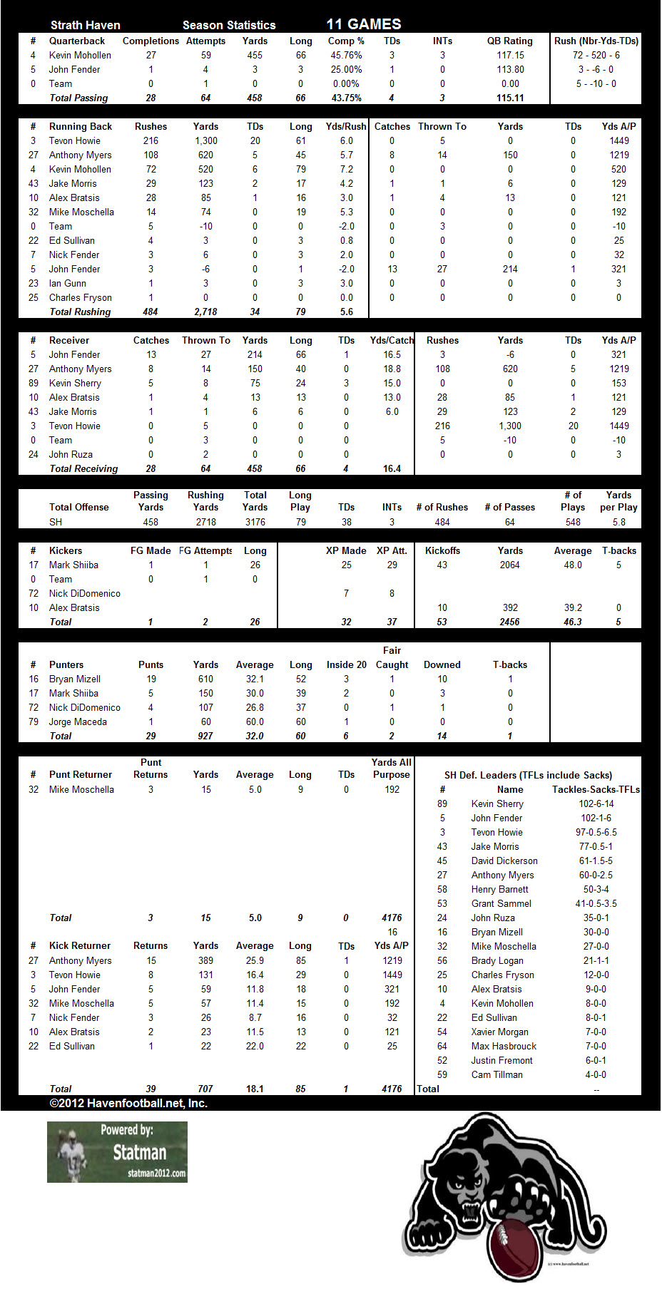 2012 Offensive Stats